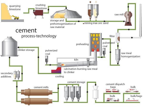 Cement Clinker Manufacturer : Cement plant process equipments